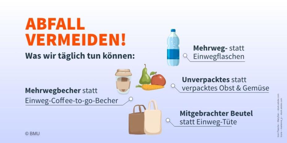 Tipps zur Abfallbermeidung